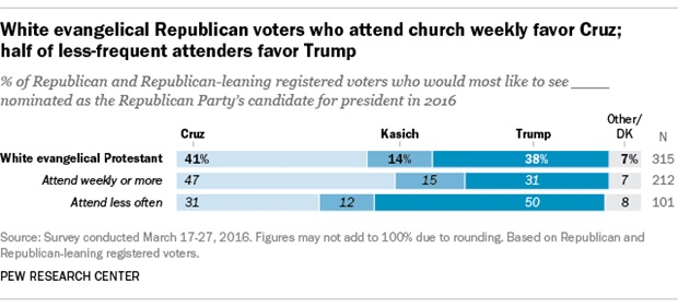 Data on evangelical Trump supporters and their church attendance